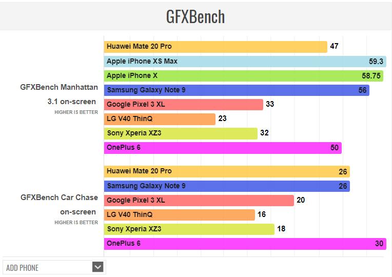 Huawei Mate 20 Pro: Κάνει νέα περάσματα από διάφορα Benchmarks για να δούμε πως τα πηγαίνει το SoC Kirin 980!