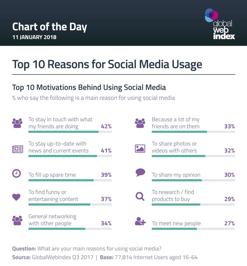 Γιατί χρησιμοποιούμε τα social media