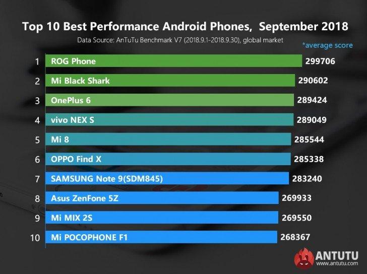 Παραθέτει νέα λίστα το AnTuTu με τα κορυφαία 10 Android smartphones με τις καλύτερες επιδόσεις