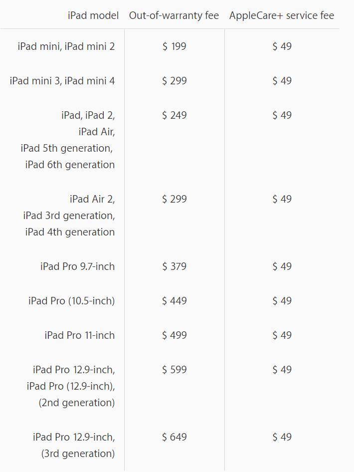 Προσέξτε παιδιά, το νέο iPad Pro 12,9 ιντσών αν πάθει κάτι έχει τεράστιο κόστος για επισκευή! 2