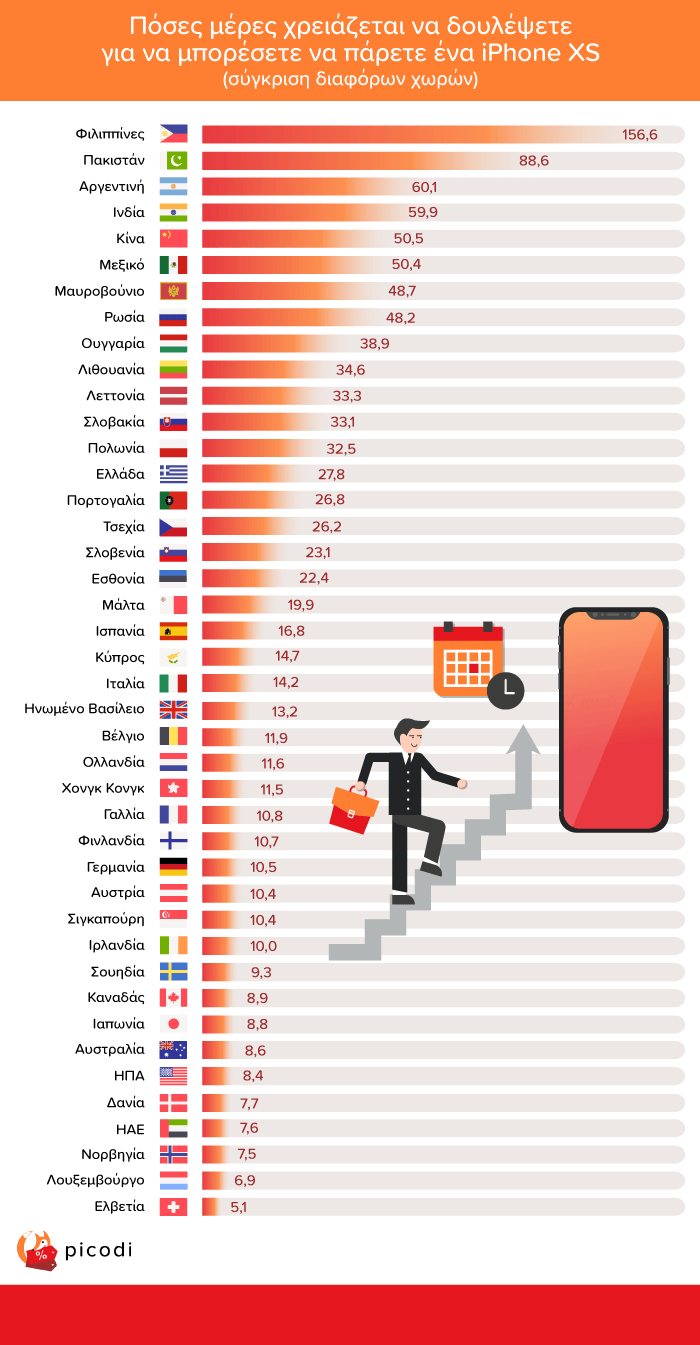 iPhone Xs Max: Πόσες μέρες πρέπει να δουλέψετε για να το αγοράσετε; 1