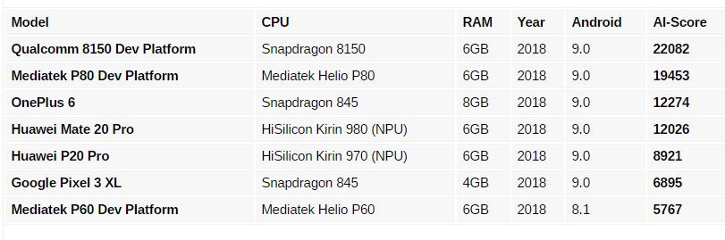 Πιο αποδοτικό από τους αντιπάλους του  το νέο SoC Snapdragon 8150 όσον αφορά την τεχνολογία AI 1