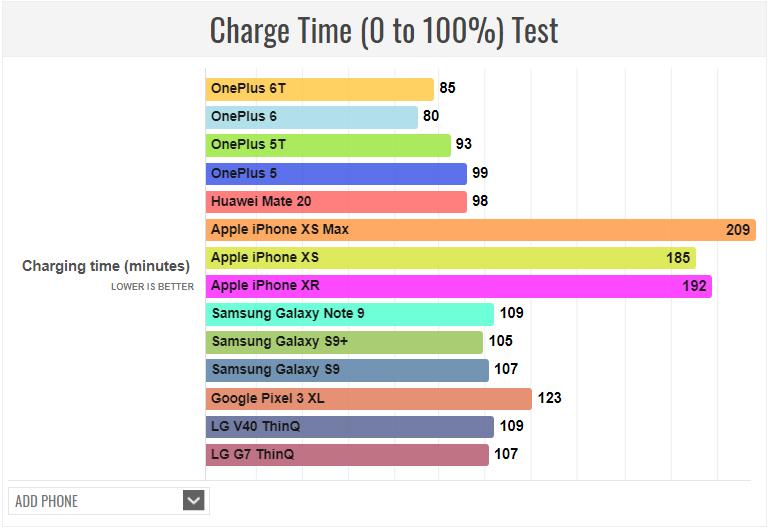 Θα το ζηλέψουν πολύ το OnePlus 6T για την αυτονομία του, το αποδεικνύει και νέο τεστ μετρήσεων! 2