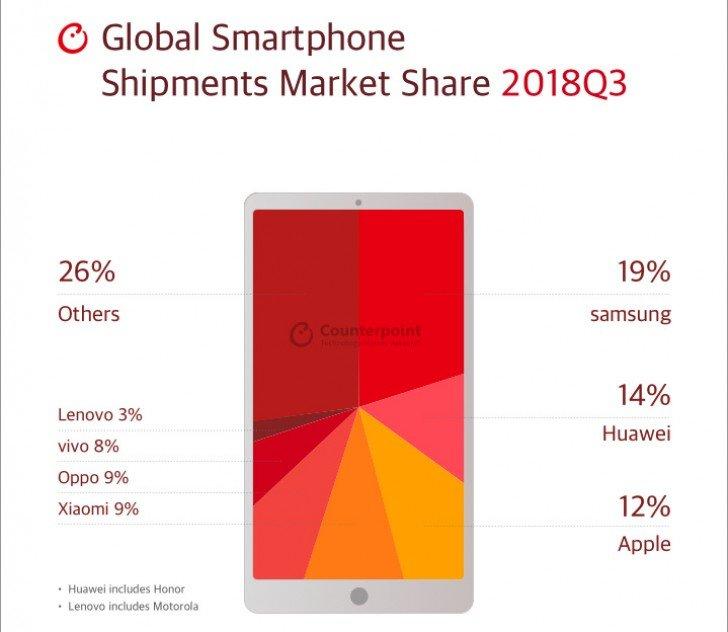 Καταγγεγραμένες είναι οι συνολικές αποστολές των Samsung, Huawei και Apple για το Q3 του 2018 1