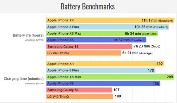 Την καλύτερη αυτονομία έχει το νέο iPhone XR 1