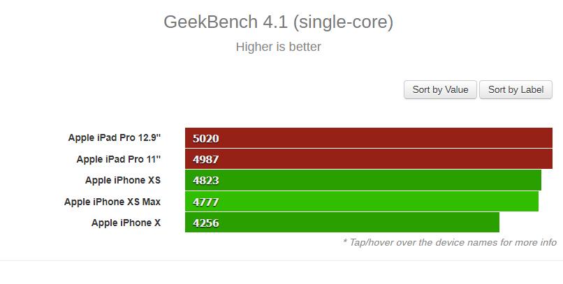 Το λένε και οι μετρήσεις, το νέο iPad Pro εξαλείφει τον ανταγωνισμό 2