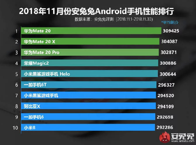 Για άλλη μία φορά στην κορυφή της λίστα με τις top συσκευές στο AnTuTu τα smartphones της Huawei