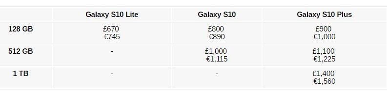 Aπό την Βρετανία μαθεύτηκαν οι τιμές των Samsung Galaxy S10 1