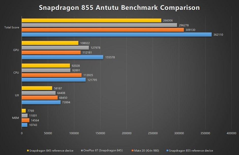 Αυτές είναι οι επιδόσεις του νέου SoC Snapdragon 855