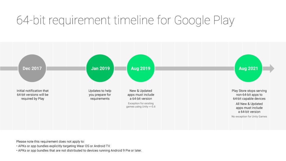 Μετάβαση στην πλατφόρμα των 64-bit για όλες τις εφαρμογές του Android 1
