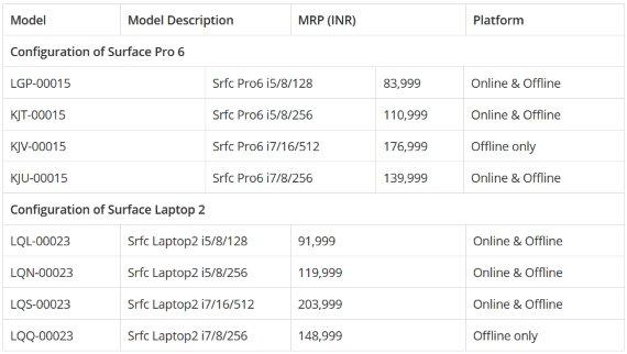 Πωλούνται κανονικά στην Ινδία τα Microsoft Surface Pro 6 και Surface Laptop 2