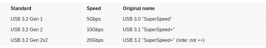 Το όνομα του νέου προτύπου USB αλλάζει στο USB 3.2 Gen 2x2 2