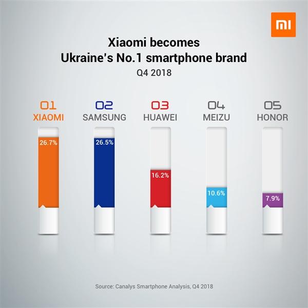 """""""Σαρώνει"""" στην Ευρώπη η Xiaomi, στην Ουκρανία βρίσκεται στην 1η θέση της αγοράς 2"""