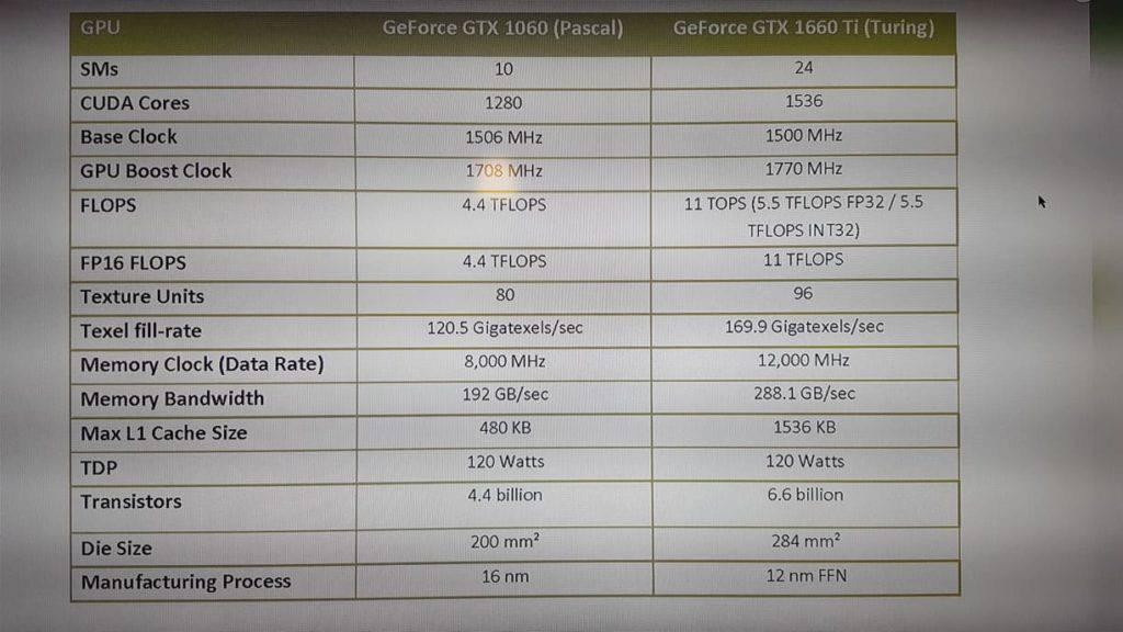 GΤΧ 1660ti από την NVIDIA στις 22 Φεβρουαρίου! - PC Builders GR 1