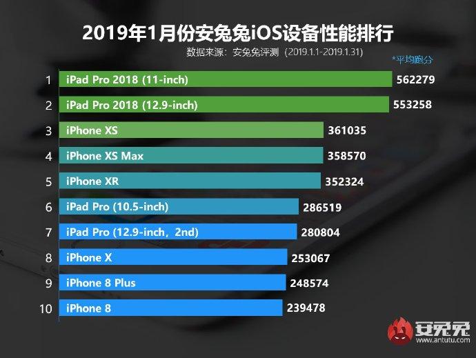 Το iPad Pro 2018 πιάνει και πάλι την κορυφή στο AnTuTu!