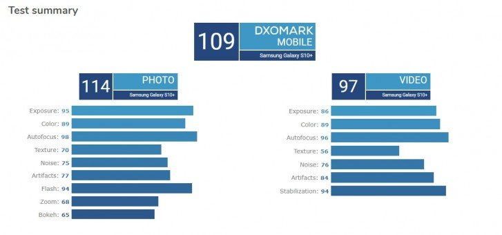 DxOMark: Η φωτογραφική μηχανή του Samsung Galaxy S10 + είναι τόσο καλή όσο του Mate 20 Pro 2