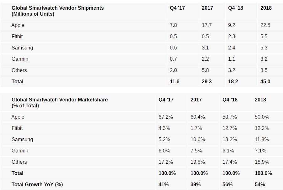 Η αγορά των smartwatches κατέγραψε νέο ρεκόρ πωλήσεων για το τελευταίο τρίμηνο του 2018 2