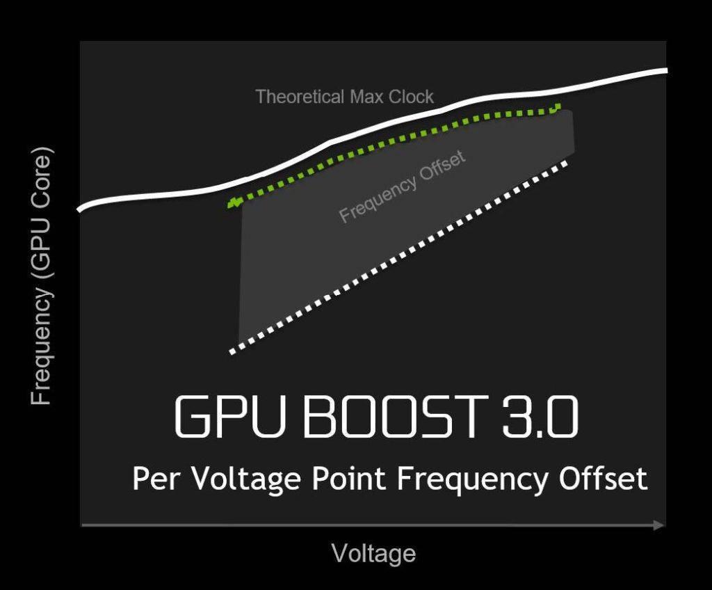 GPU έξτρα απόδοση χωρίς Overclock; Γίνεται! - PC Builders GR 2