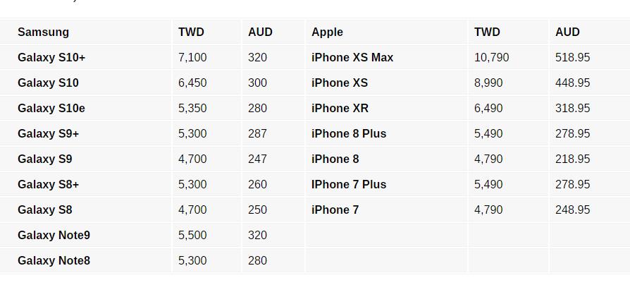 """Tσούζουν"" οι τιμές επισκευών οθονών για τα Galaxy S10 2"