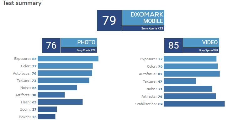 Δεν άρεσε καθόλου η απόδοση φωτογραφικής μηχανής του Sony Xperia XZ3 στην ομάδα του DxOMark