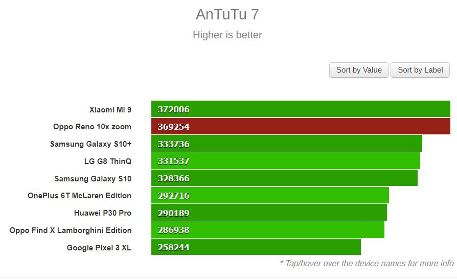 εςγες Το Oppo Reno 10X zoom, δείχνει την δύναμη του στο AnTuTu