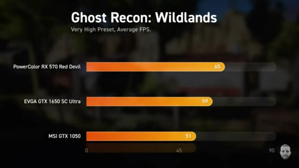Nvidia Gtx 1650: Αξίζει; 3