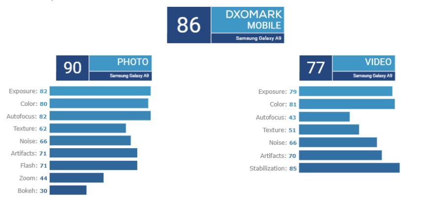 Στο DxOMark αναθεωρούν την κριτική τους για το Galaxy A9s 1