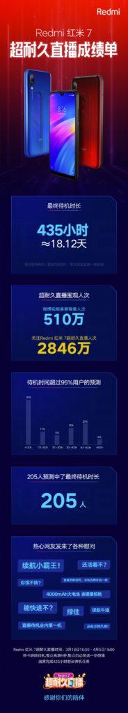 Xiaomi: Ο χρόνος αναμονής του Redmi 7 έφθασε τις 435 ώρες (18 ημέρες) 1
