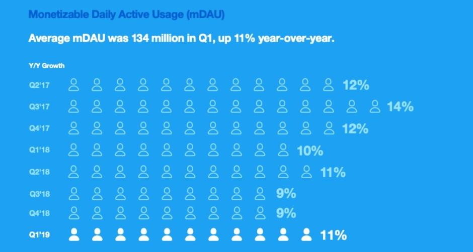 To Twitter έχει αυξήσει εντυπωσιακά τους ρυθμούς του, όμως στην μηνιαία χρήση έχει δείξει μείωση 1