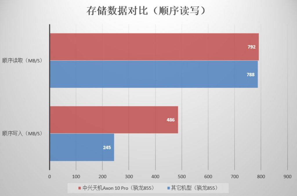 """""""Πύραυλος"""" σε επιδόσεις το ZTE Axon 10 Pro 5G 2"""