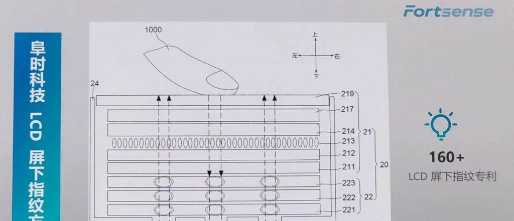 Έχει βρει την λύση η Fortsense για χρήση σαρωτή δαχτυλικών αποτυπωμάτων κάτω από πάνελ LCD 2
