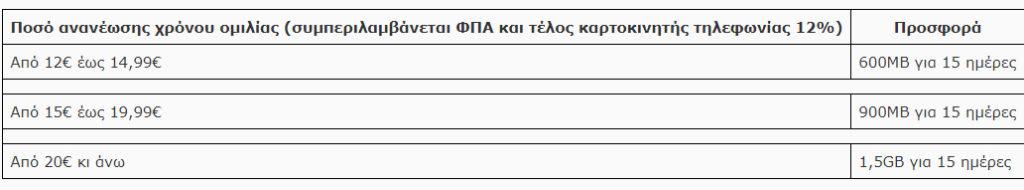 Wind: Αλλαγές χρεώσεων για συνδρομητές κινητής [ΔΤ] 1