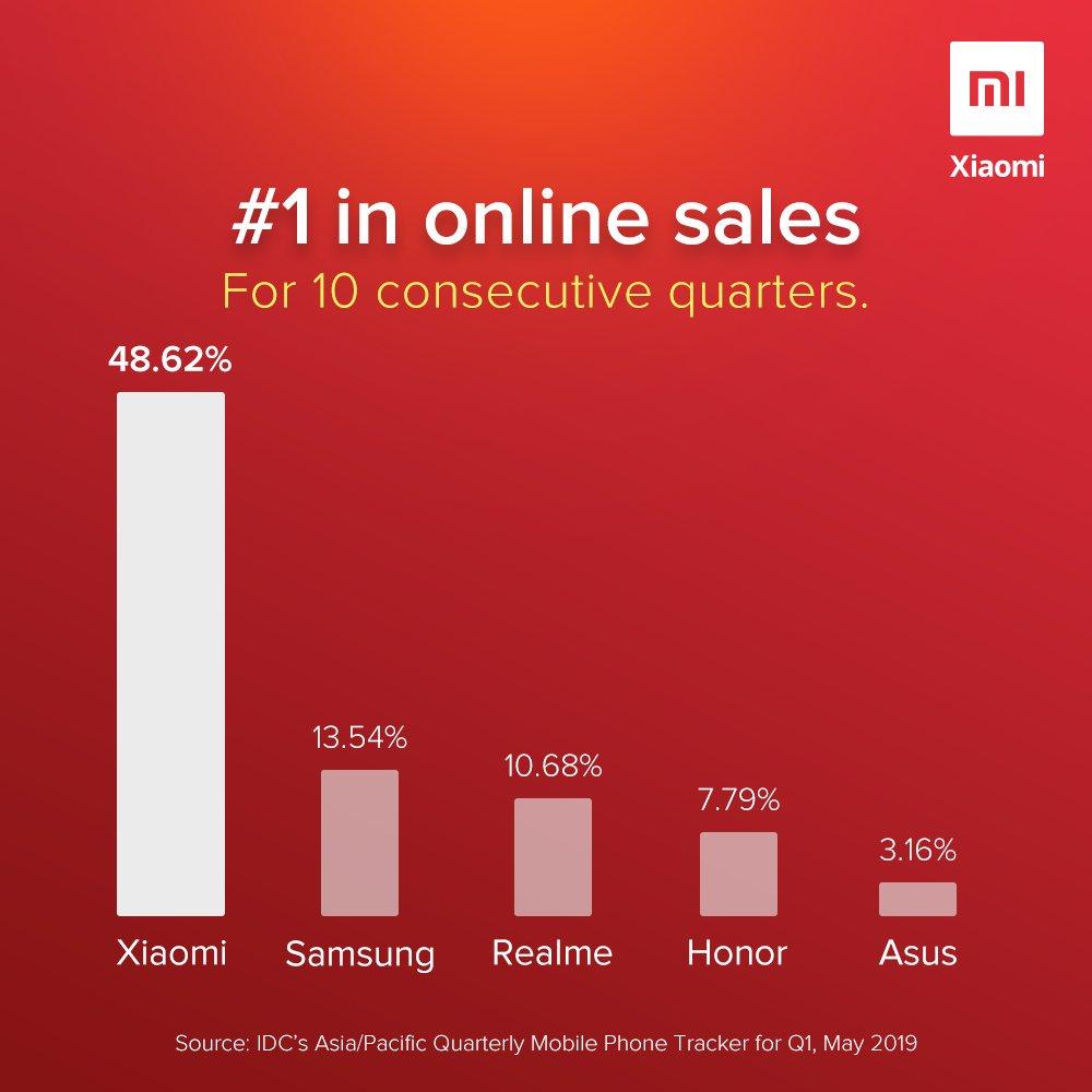 Συνεχίζει να μένει στην κορυφή η Xiaomi όσον αφορά τις online πωλήσεις σε Ασία και Ειρηνικό 3