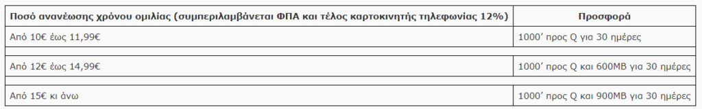 Wind: Αλλαγές χρεώσεων για συνδρομητές κινητής [ΔΤ] 2