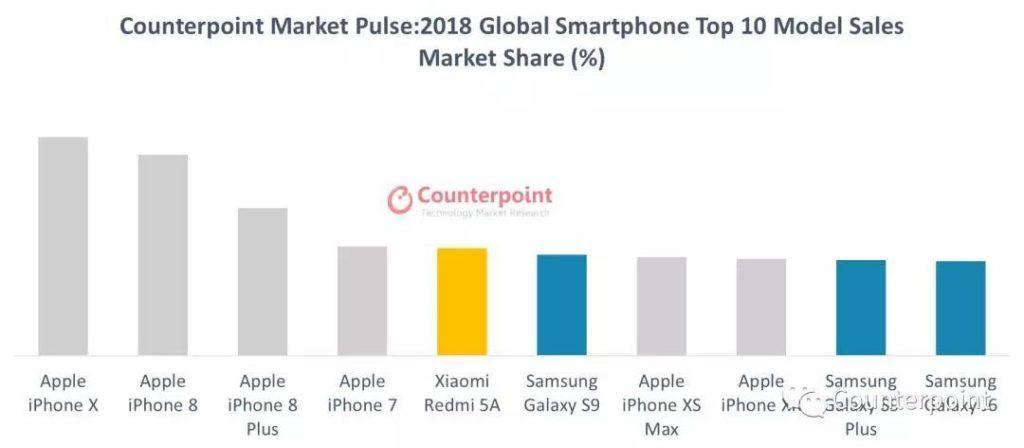 Ως το Best-Selling Smartphone του 2018 στον κόσμο χαρακτηρίζουν κάποιοι το iPhone X 1