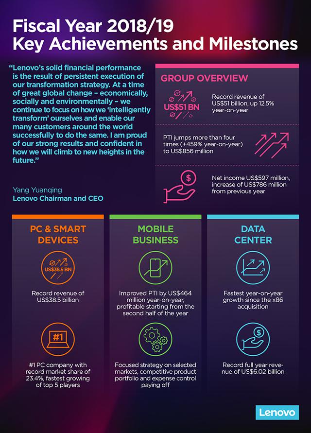 Lenovo: Oικονομικά αποτελέσματα οικονομικού έτους 2018-2019 1