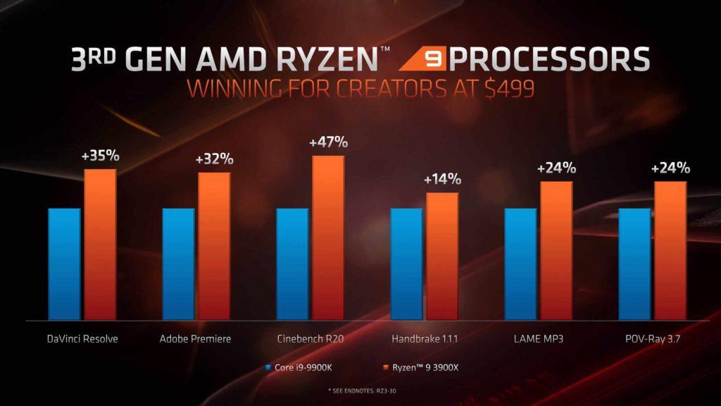 Ryzen 9 3950x: Έρχεται τον Σεπτέμβρη ο 16πύρηνος CPU! 4