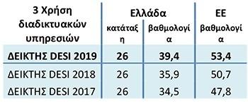 Ουραγός στο Δείκτη Ψηφιακής Οικονομίας και Κοινωνίας 2019 η Ελλάδα 4