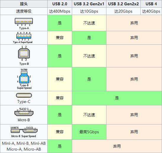 Τα προϊόντα με USB 4 έρχονται τέλος του 2020 με 40GBPS / 100W 1