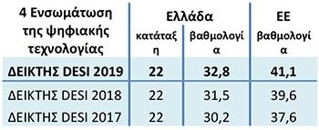 Ουραγός στο Δείκτη Ψηφιακής Οικονομίας και Κοινωνίας 2019 η Ελλάδα 5
