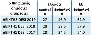 Ουραγός στο Δείκτη Ψηφιακής Οικονομίας και Κοινωνίας 2019 η Ελλάδα 6