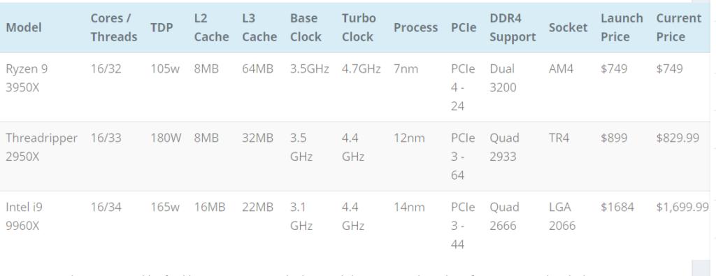 Ryzen 9 3950x: Έρχεται τον Σεπτέμβρη ο 16πύρηνος CPU! 3