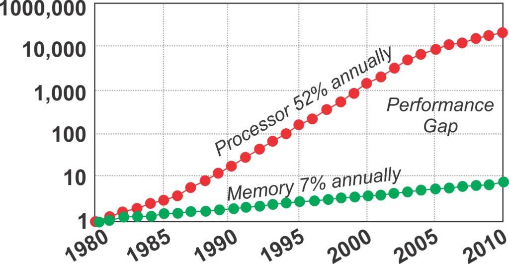 Το ΑΠΘ δημιουργεί την πιο γρήγορη οπτική μνήμη RAM στον κόσμο [ΔΤ] 1