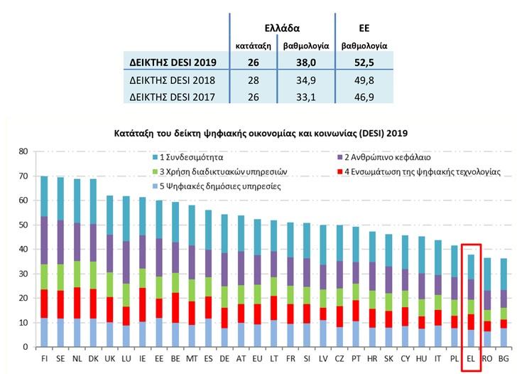 Ουραγός στο Δείκτη Ψηφιακής Οικονομίας και Κοινωνίας 2019 η Ελλάδα 1