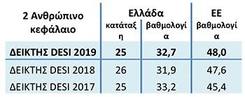 Ουραγός στο Δείκτη Ψηφιακής Οικονομίας και Κοινωνίας 2019 η Ελλάδα 3