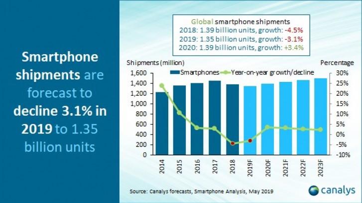 Μειωμένες κατά 3,1% οι παγκόσμιες αποστολές smartphones για το 2019 1