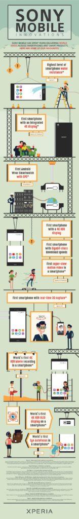 Σε ένα Infographic της, η Sony μας θυμίζει όλες τις  καινοτομίες της όσον αφορά τα smartphones 1