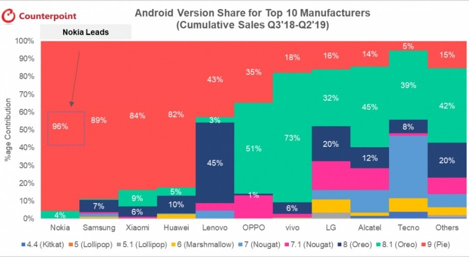 Android updates for top manufacturers
