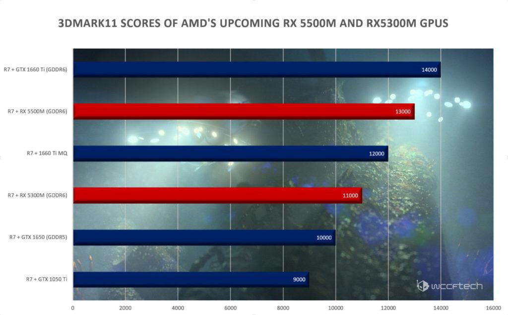 1569686060 amd rx5500m rx5300m navi 7nm mobility gpu benchmarks 1480x916