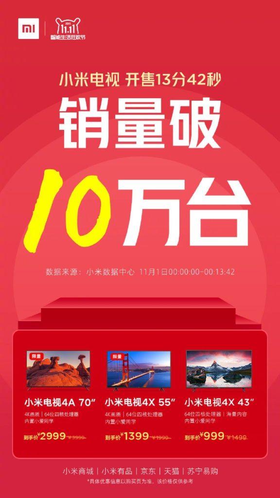 Δεν προλαβαίνει η Xiaomi, πούλησε 100.000 μονάδες Smart Tv σε λιγότερο από 14 λεπτά 1